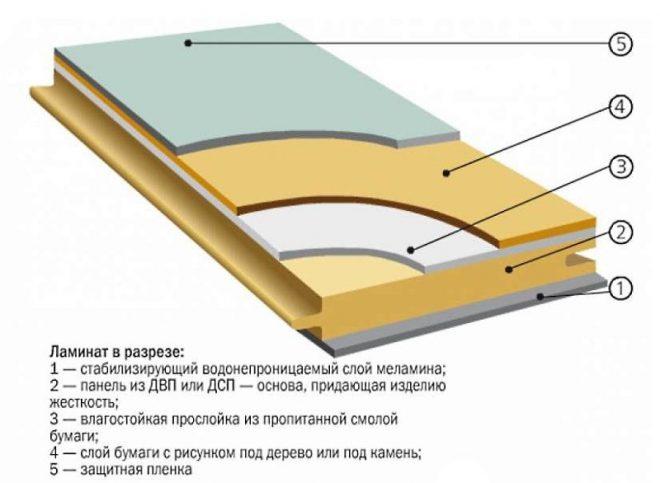 Многослойный линолеум