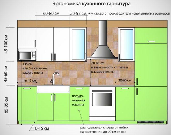 Расчет высоты кухонного фартука