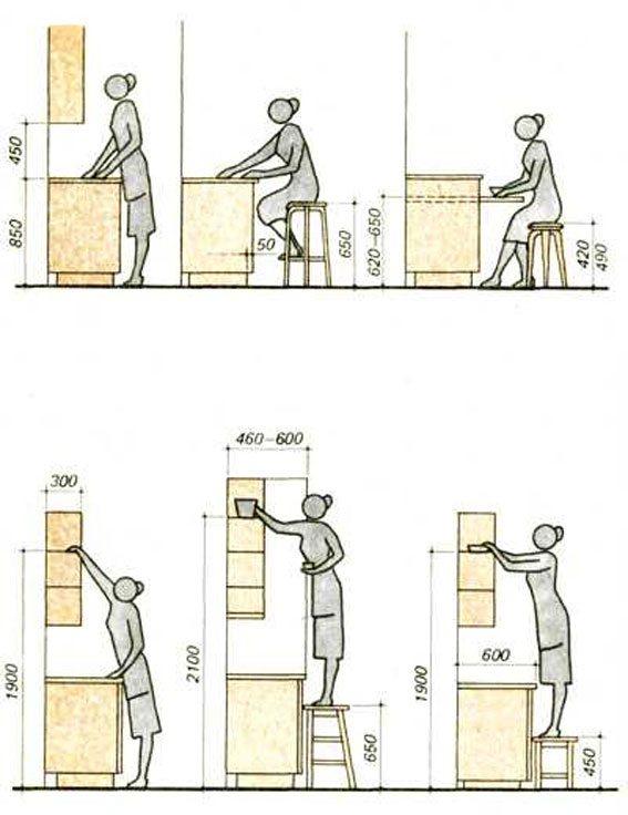 Размеры тумбочек на кухне