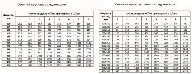 Таблица выбора сечения воздуховода
