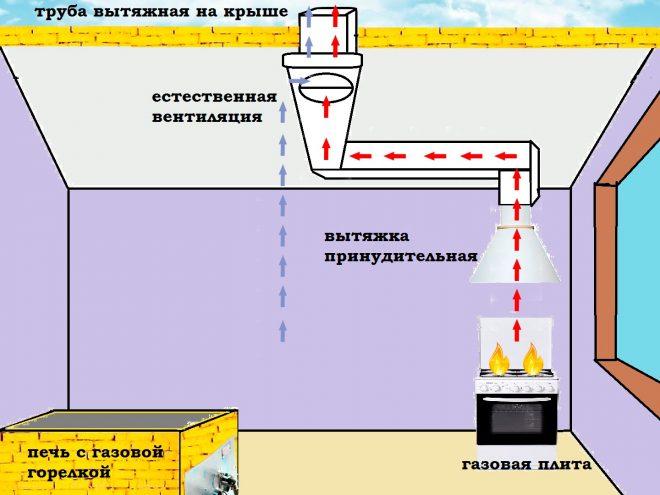 Естественная вентиляция на кухне схема