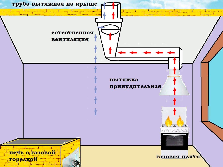 Система естественной вентиляции многоквартирного дома схема273