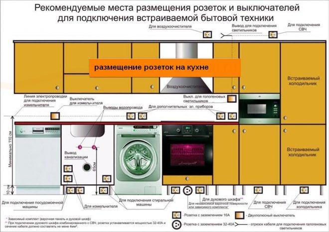 Подвод коммуникаций на кухне