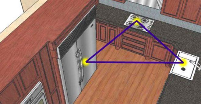 Правило треугольника на кухне
