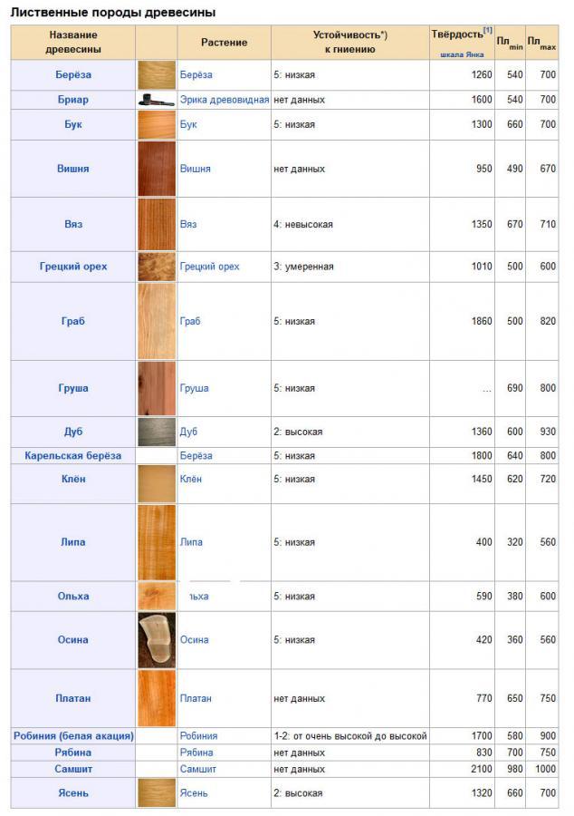 Таблица свойств древесины