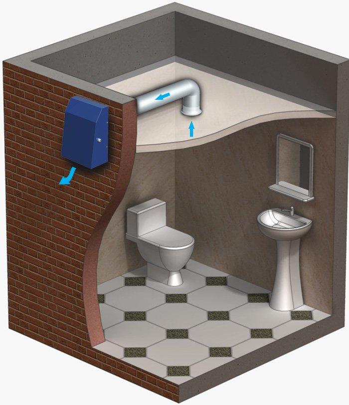 Как сделать вытяжку в туалете в частном доме