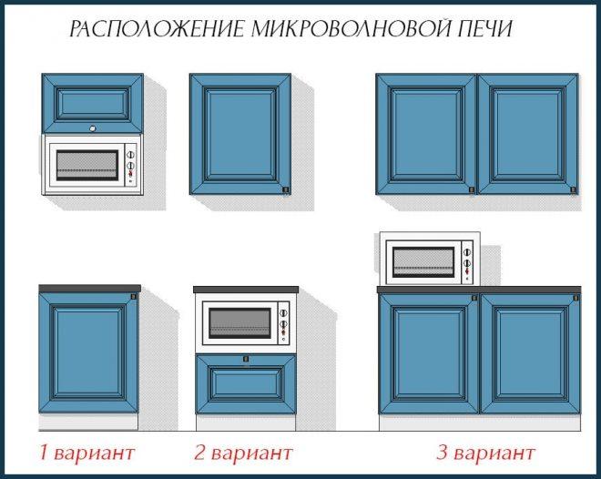 Расположение микроволновой печи