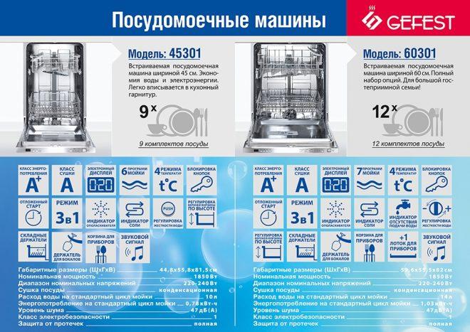 Набор опций посудомоечных машин
