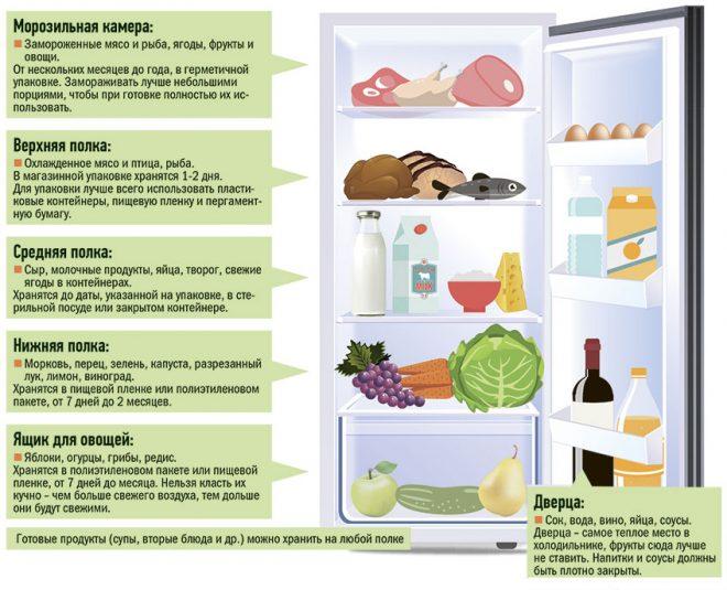 Распределение продуктов по холодильнику