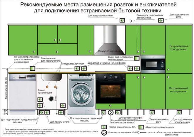 Схема размещения розеток на кухне