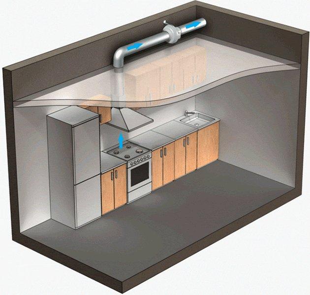 Вентиляция на кухне с вытяжкой: как сделать, инструкция с видео