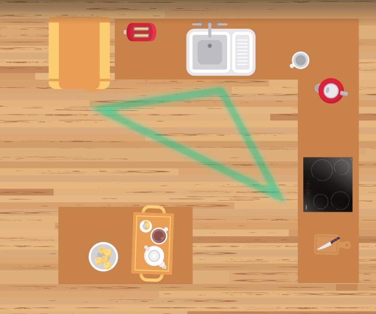 Правило рабочего треугольника на кухне